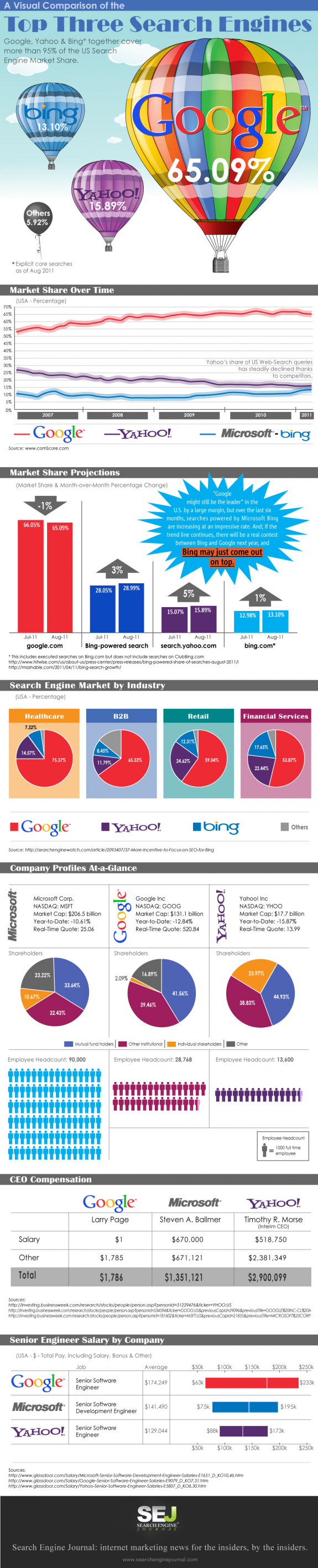Search Engine Update The State Of Search Engines