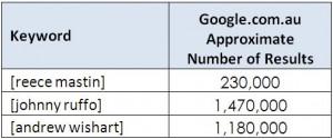 XFactor-2011-Google-Page-Volumes