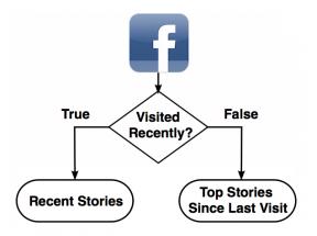 Facebook Return Visit-Aware