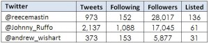 xfactor-2011-twitter-compare