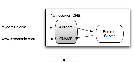 SEO and CNAMES