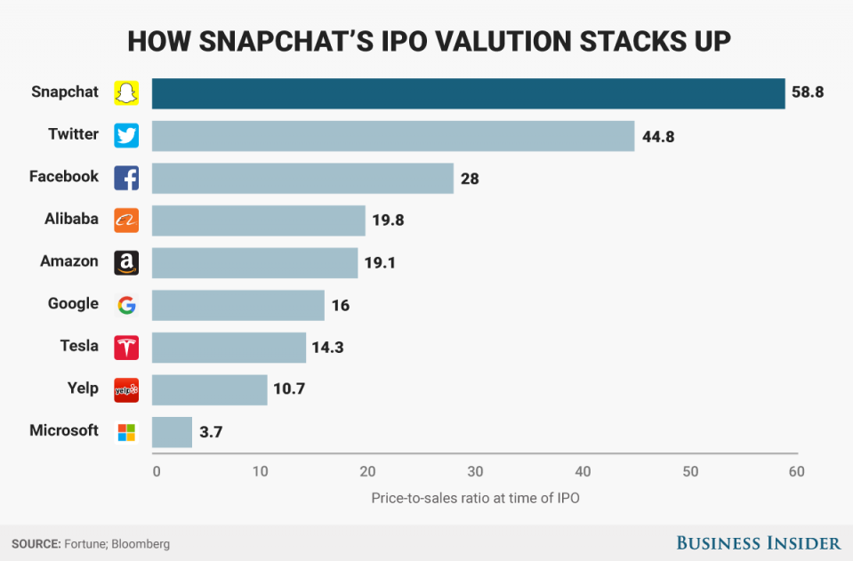 snapchat valuation tech stocks price to sales ratio