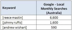 XFactor-2011-Google-Search-Volumes