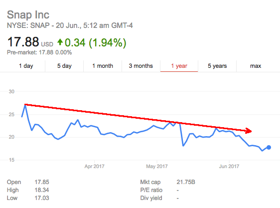 snap share price june 2017