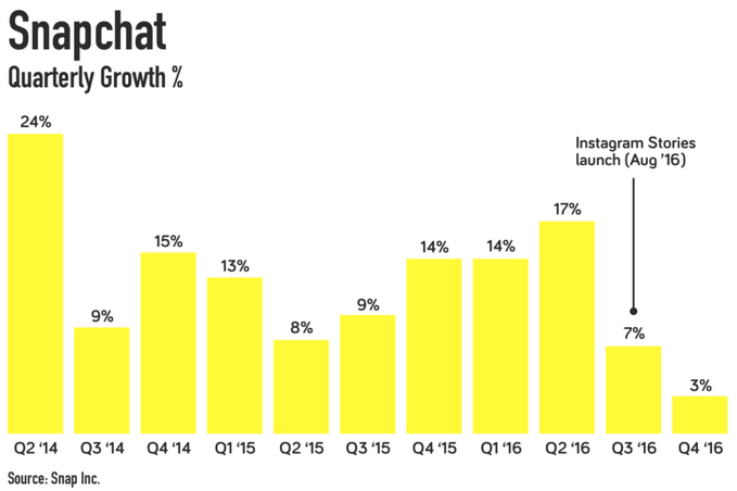 snapchat quartely growth chart